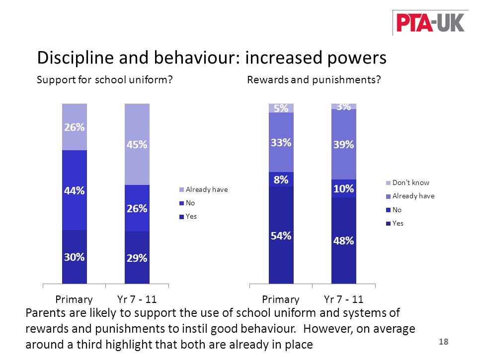 Discipline and behaviour: increased powers 18 Support for school uniform Rewards and punishments.