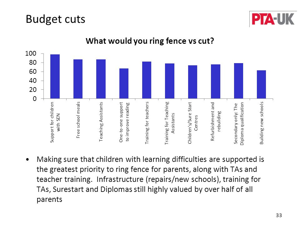 Budget cuts Making sure that children with learning difficulties are supported is the greatest priority to ring fence for parents, along with TAs and teacher training.