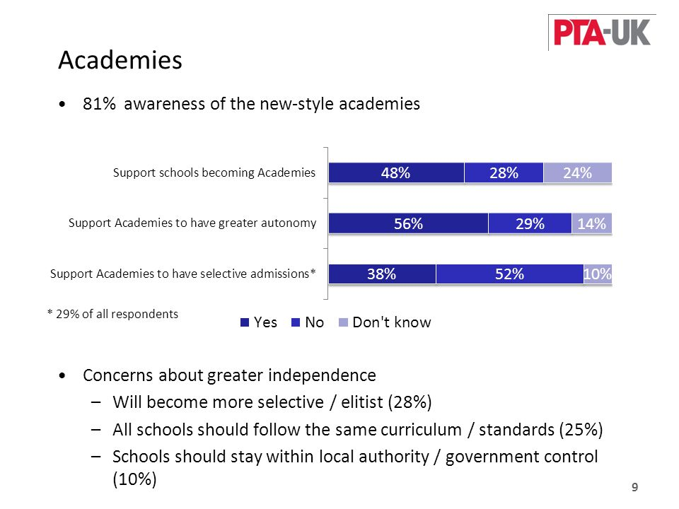 Academies 81% awareness of the new-style academies Concerns about greater independence –Will become more selective / elitist (28%) –All schools should follow the same curriculum / standards (25%) –Schools should stay within local authority / government control (10%) 9 * 29% of all respondents