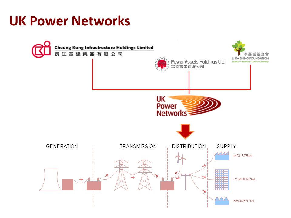 3 GENERATIONTRANSMISSIONDISTRIBUTIONSUPPLY INDUSTRIAL COMMERCIAL RESIDENTIAL UK Power Networks