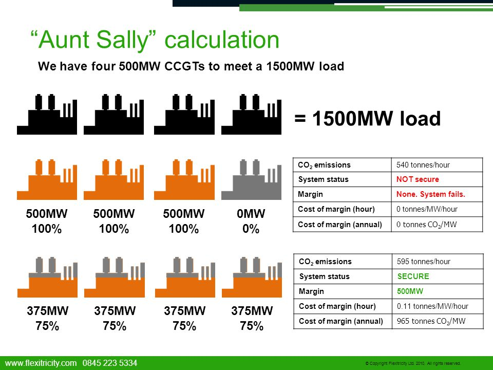 "www.flexitricity.com 0845 223 5334 © Copyright Flexitricity Ltd. 2010. All rights reserved. ""Aunt Sally"" calculation = 1500MW load 500MW 100% 500MW 10"