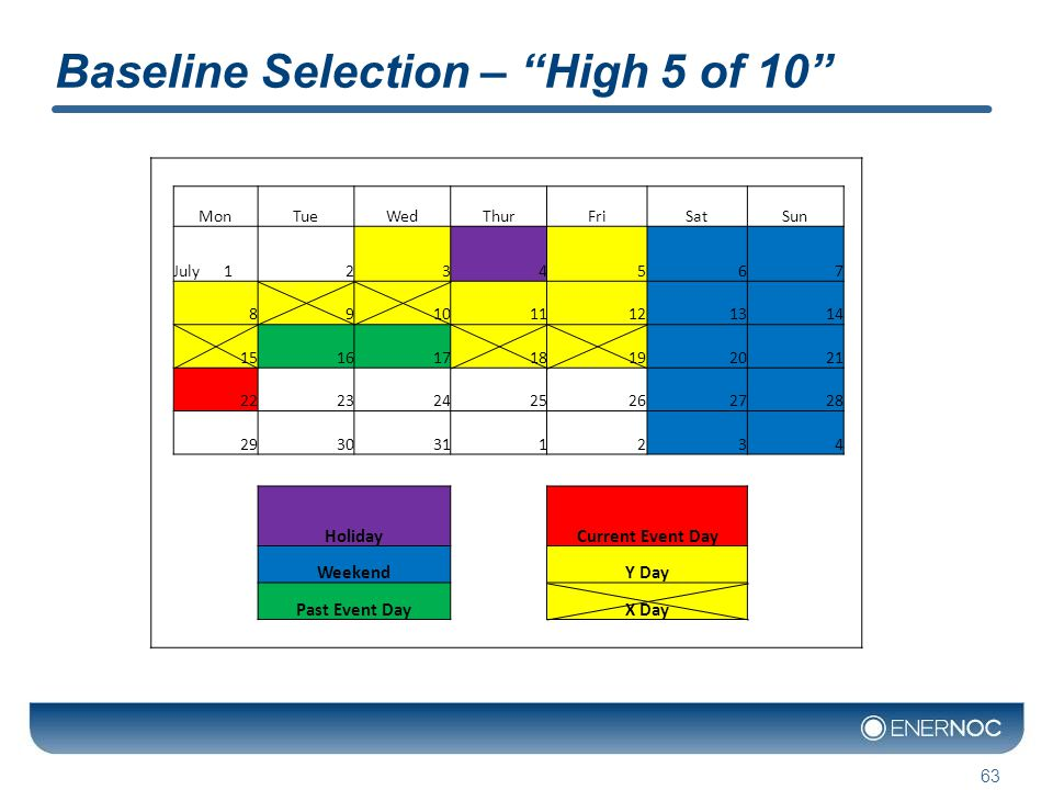 Baseline Selection – High 5 of 10 63 MonTueWedThurFriSatSun July 1234567 891011121314 15161718192021 22232425262728 2930311234 Holiday Current Event Day Weekend Y Day Past Event Day X Day