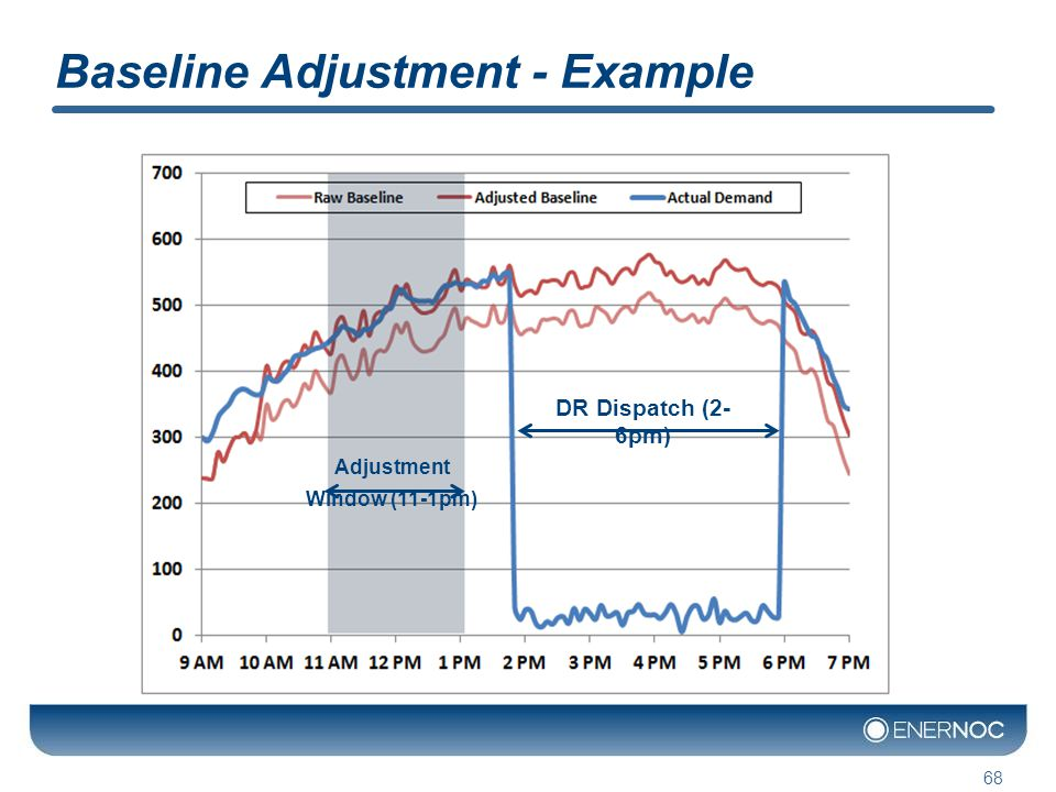 Baseline Adjustment - Example 68 DR Dispatch (2- 6pm) Adjustment Window (11-1pm)