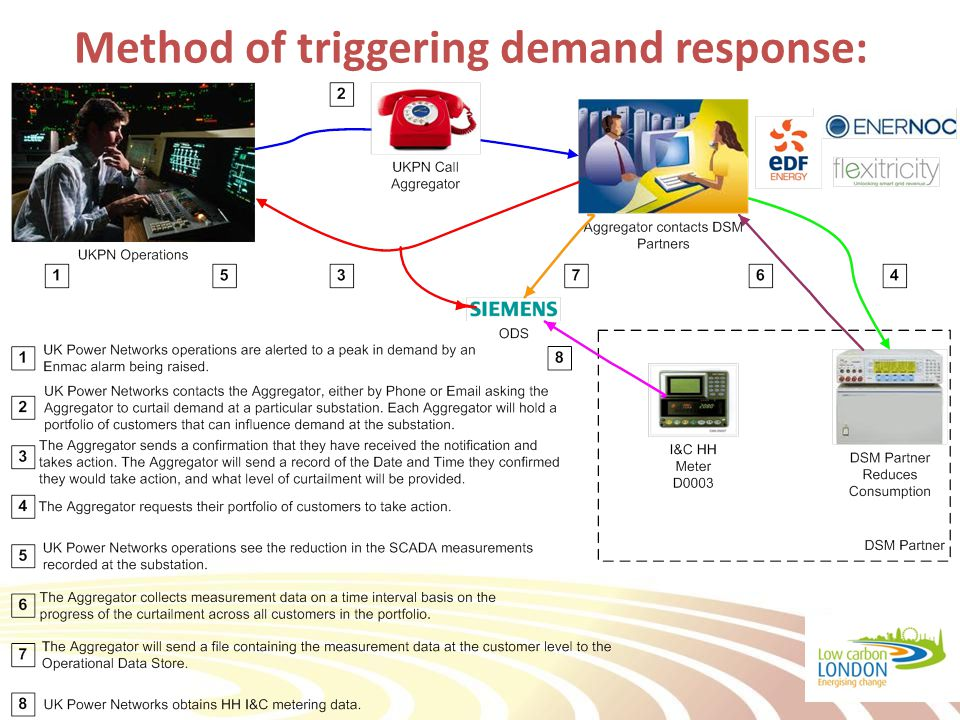 Method of triggering demand response: