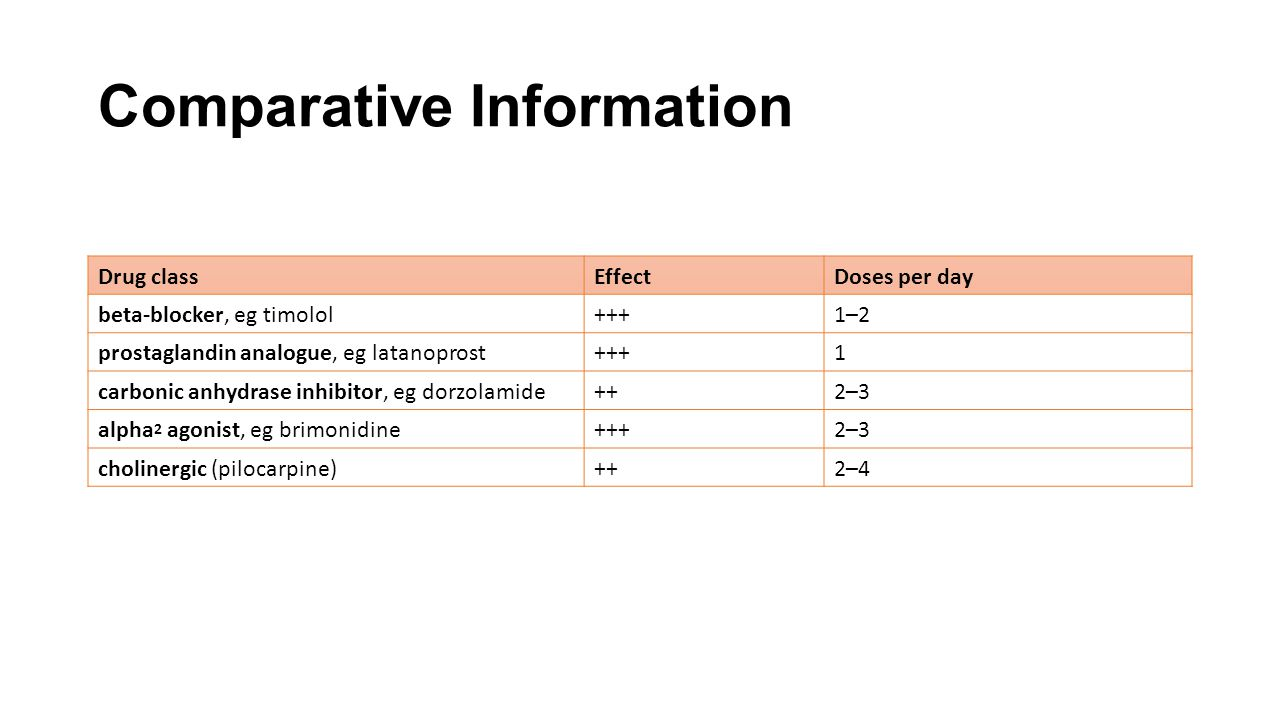 Comparative Information Drug classEffectDoses per day beta-blocker, eg timolol+++1–2 prostaglandin analogue, eg latanoprost+++1 carbonic anhydrase inh