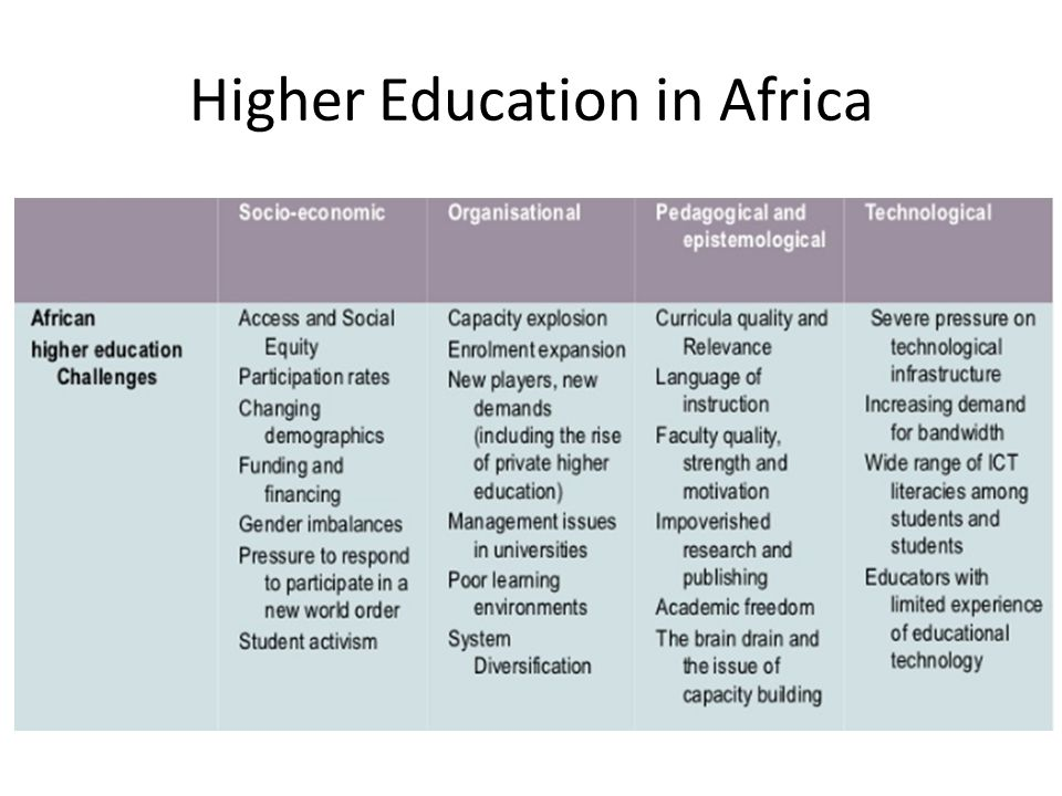 Higher Education in Africa