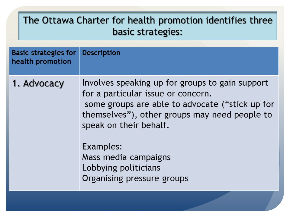 The Ottawa Charter for health promotion identifies three basic strategies: Basic strategies for health promotion Description 1. Advocacy Involves spea