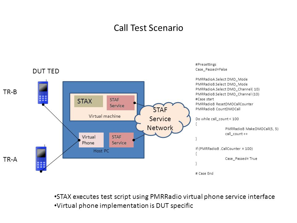 Call Test Scenario STAX STAF Service Virtual Phone DUT TED STAF Service STAF Service Network Host PC Virtual machine TR-A TR-B #Presettings Case_Passed=False PMRRadioA.Select DMO_Mode PMRRadioB.Select DMO_Mode PMRRadioA.Select DMO_Channel( 10) PMRRadioB.Select DMO_Channel (10) #Case start PMRRadioB ResetDMOCallCounter PMRRadioB CountDMOCall Do while call_count < 100 { PMRRadioB MakeDMOCall(5, 5) call_count ++ } If (PMRRadioB.CallCounter = 100) { Case_Passed= True } # Case End STAX executes test script using PMRRadio virtual phone service interface Virtual phone implementation is DUT specific