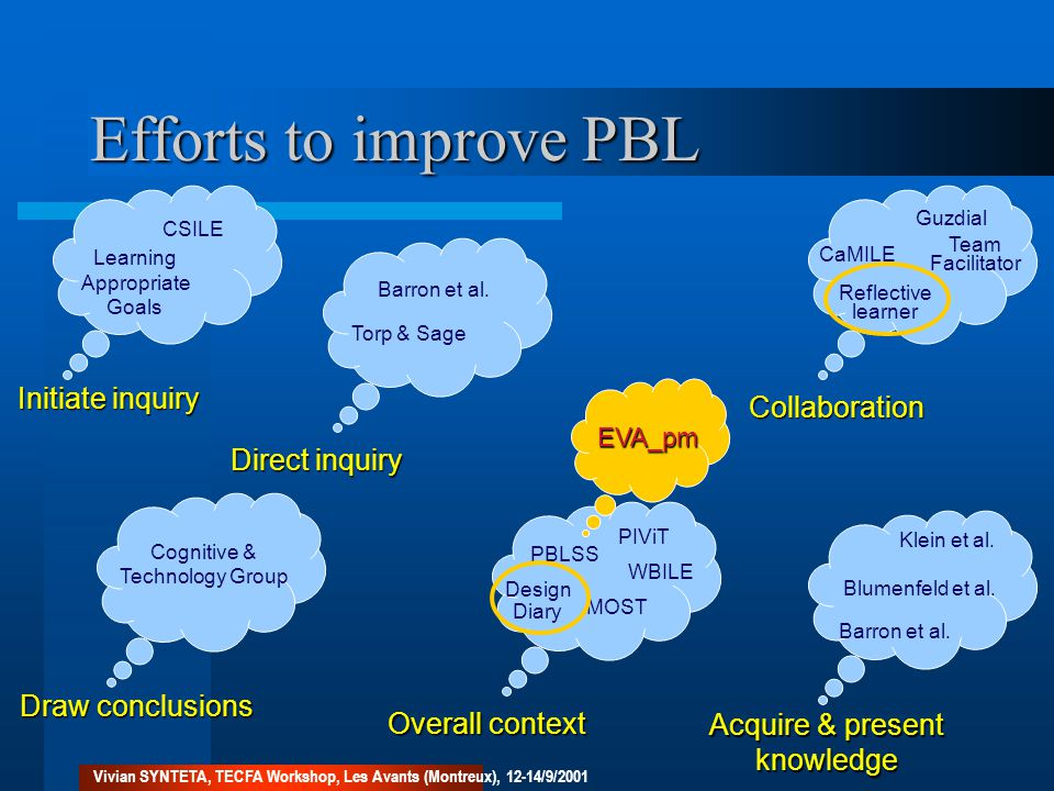 Efforts to improve PBL Direct inquiry Initiate inquiry Draw conclusions Acquire & present knowledge Collaboration Overall context CSILE Learning Appropriate Goals Torp & Sage Barron et al.