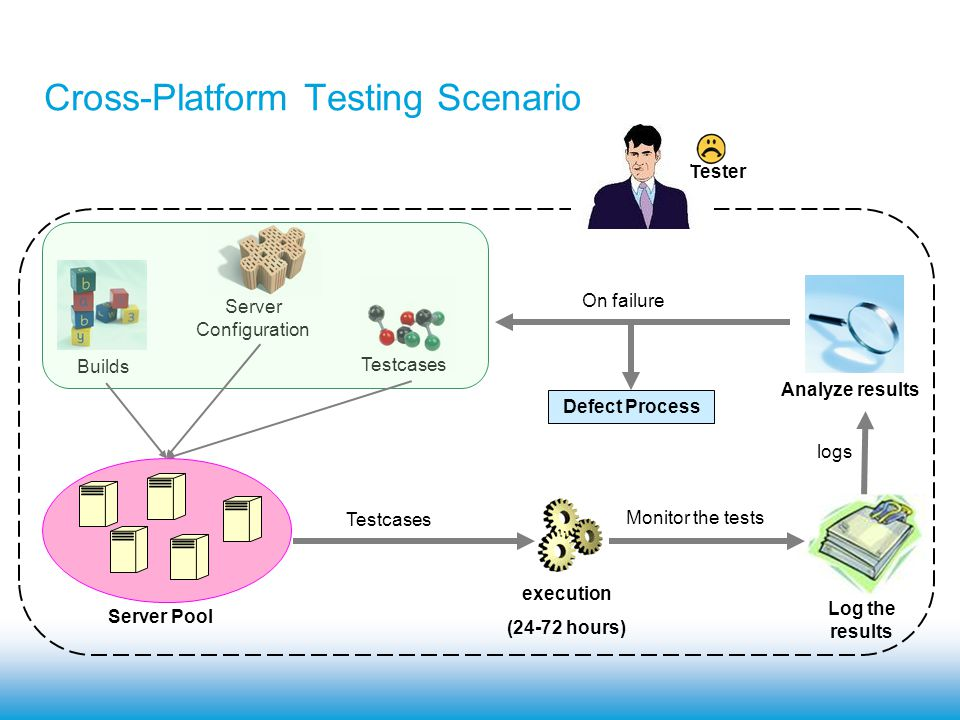 Major Challenges Faced TESTCASES RUN FOR 24-48 HOURS MONITOR THE TESTCASES CONTINUOUSLY RECORD THE OBSERVATIONS