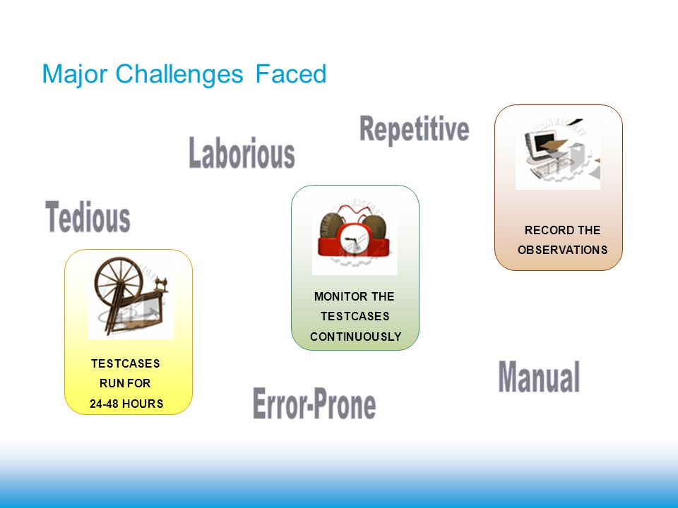 Cross-Platform Testing Scenario and Challenges Need for CART Framework What is CART.