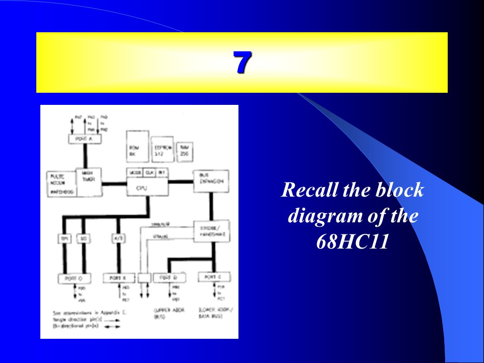 7 Recall the block diagram of the 68HC11