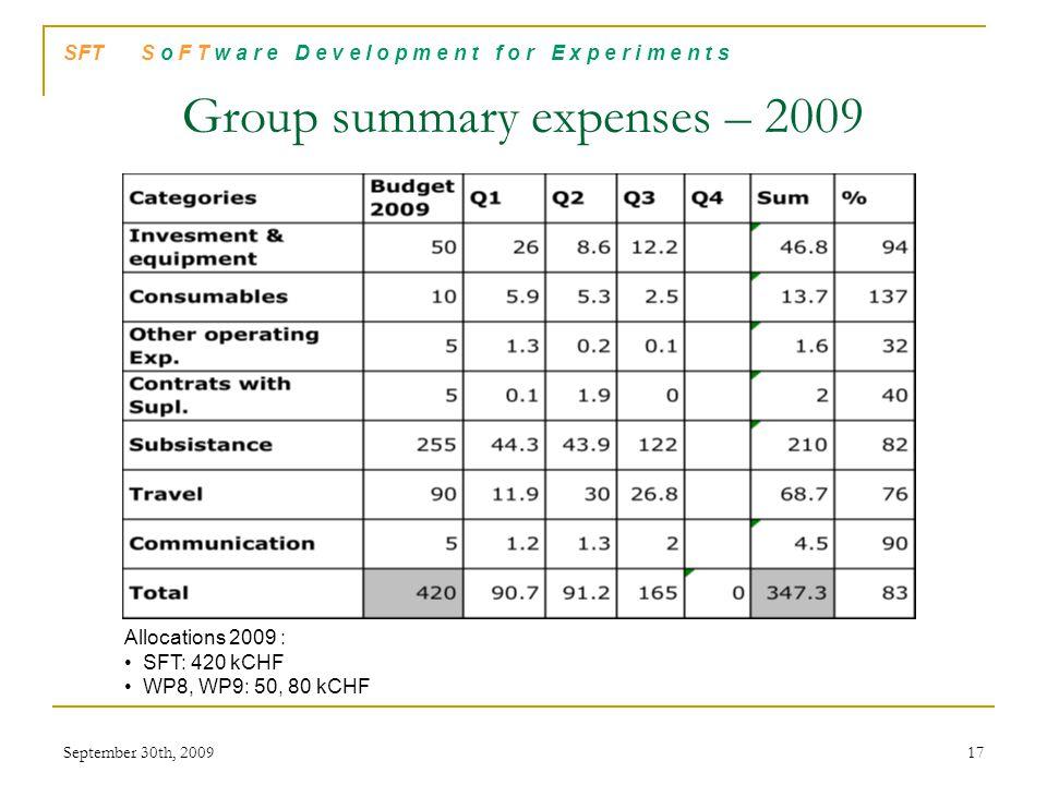 SFT S o F T w a r e D e v e l o p m e n t f o r E x p e r i m e n t s Group summary expenses – 2009 Allocations 2009 : SFT: 420 kCHF WP8, WP9: 50, 80 kCHF September 30th, 200917