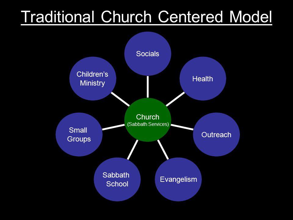Church (Sabbath Services) SocialsHealthOutreachEvangelism Sabbath School Small Groups Children's Ministry Traditional Church Centered Model