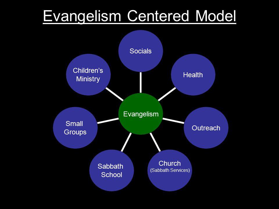 Evangelism SocialsHealthOutreach Church (Sabbath Services) Sabbath School Small Groups Children's Ministry Evangelism Centered Model