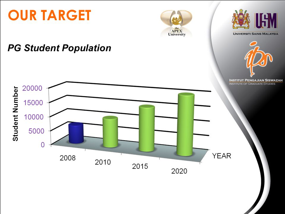 OUR TARGET Student Number PG Student Population