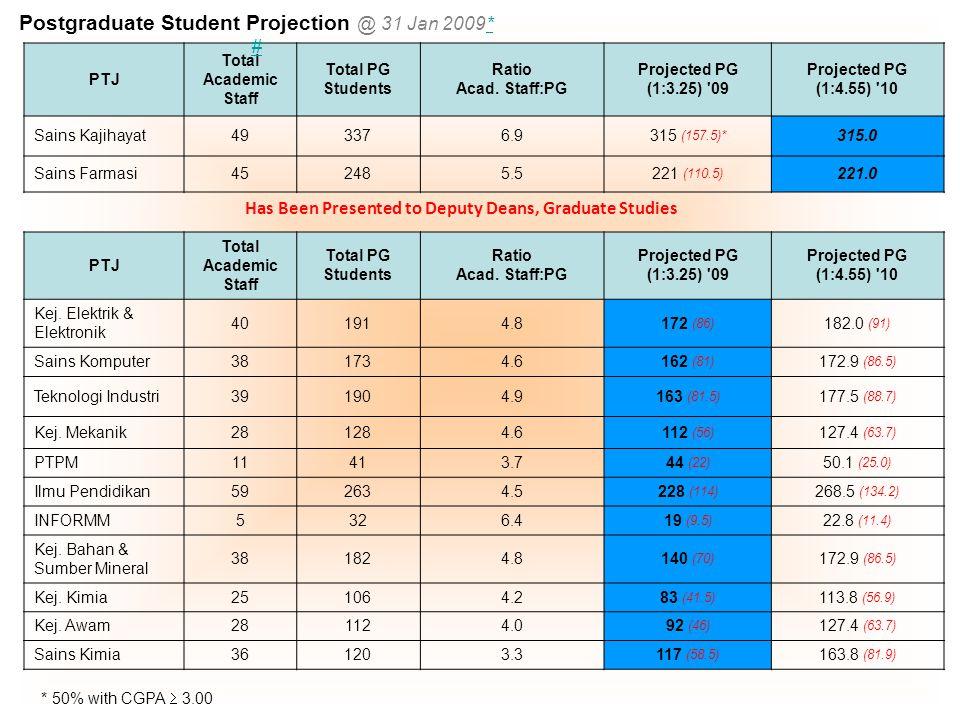 PTJ Total Academic Staff Total PG Students Ratio Acad.