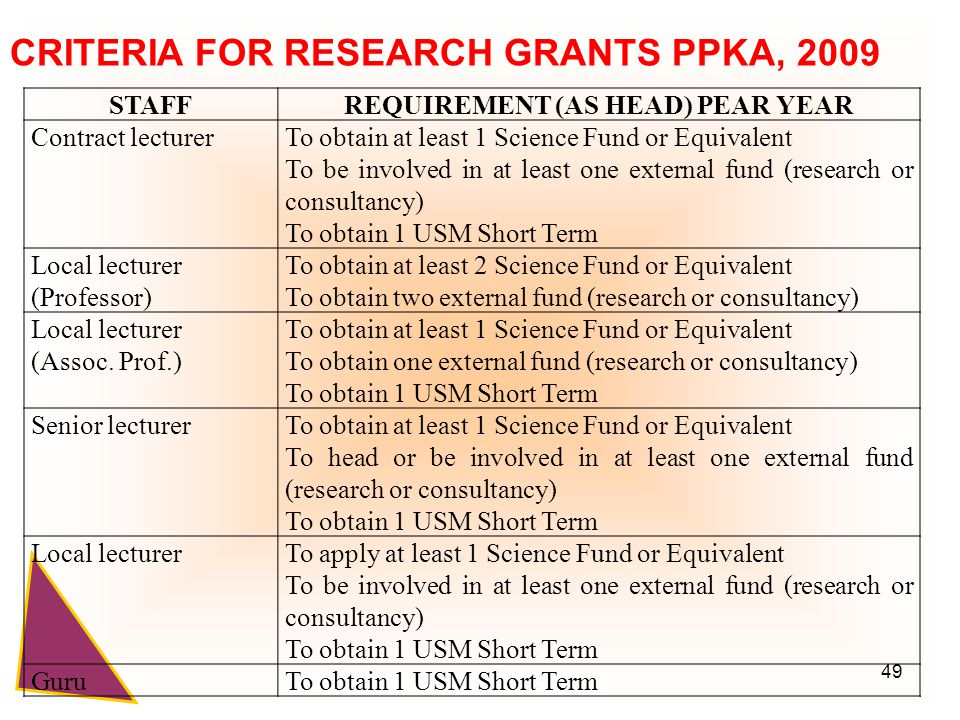49 STAFFREQUIREMENT (AS HEAD) PEAR YEAR Contract lecturerTo obtain at least 1 Science Fund or Equivalent To be involved in at least one external fund (research or consultancy) To obtain 1 USM Short Term Local lecturer (Professor) To obtain at least 2 Science Fund or Equivalent To obtain two external fund (research or consultancy) Local lecturer (Assoc.