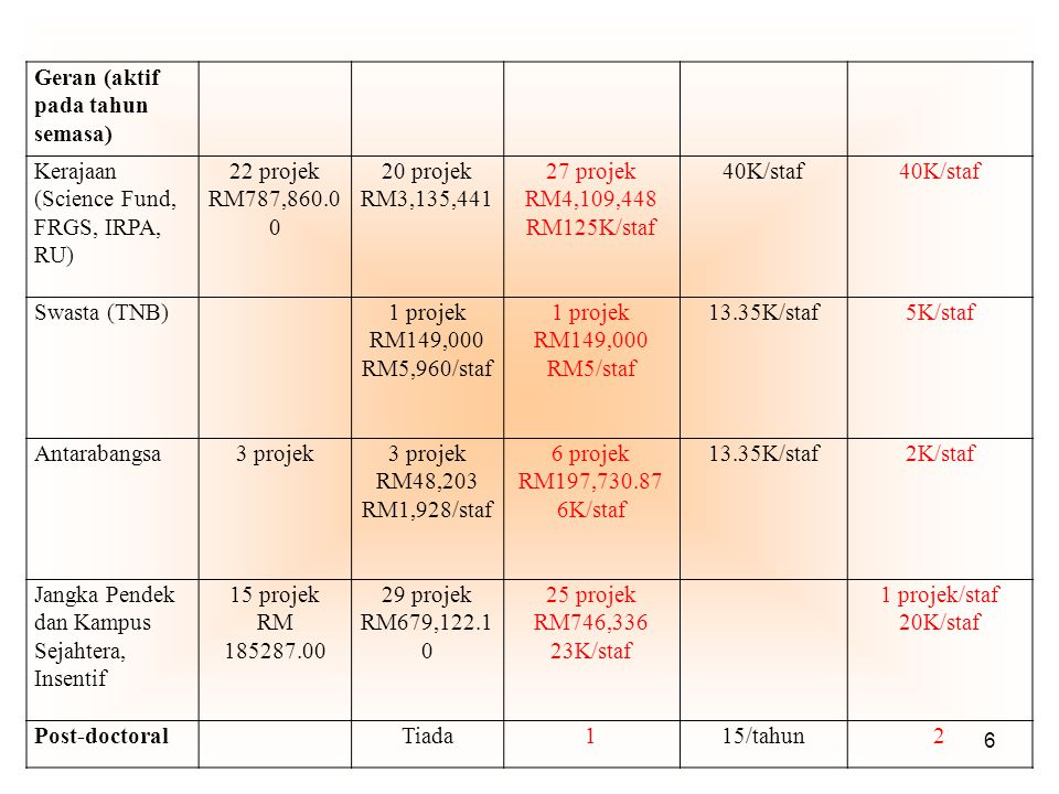 6 Geran (aktif pada tahun semasa) Kerajaan (Science Fund, FRGS, IRPA, RU) 22 projek RM787,860.0 0 20 projek RM3,135,441 27 projek RM4,109,448 RM125K/staf 40K/staf Swasta (TNB)1 projek RM149,000 RM5,960/staf 1 projek RM149,000 RM5/staf 13.35K/staf5K/staf Antarabangsa3 projek RM48,203 RM1,928/staf 6 projek RM197,730.87 6K/staf 13.35K/staf2K/staf Jangka Pendek dan Kampus Sejahtera, Insentif 15 projek RM 185287.00 29 projek RM679,122.1 0 25 projek RM746,336 23K/staf 1 projek/staf 20K/staf Post-doctoralTiada115/tahun2