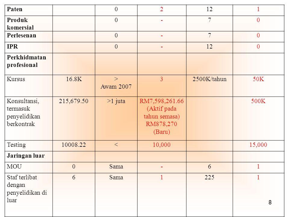 8 Paten02121 Produk komersial 0-70 Perlesenan0-70 IPR0-120 Perkhidmatan profesional Kursus16.8K> Awam 2007 32500K/tahun50K Konsultansi, termasuk penyelidikan berkontrak 215,679.50>1 jutaRM7,598,261.66 (Aktif pada tahun semasa) RM878,270 (Baru) 500K Testing10008.22<10,00015,000 Jaringan luar MOU0Sama-61 Staf terlibat dengan penyelidikan di luar 6Sama12251