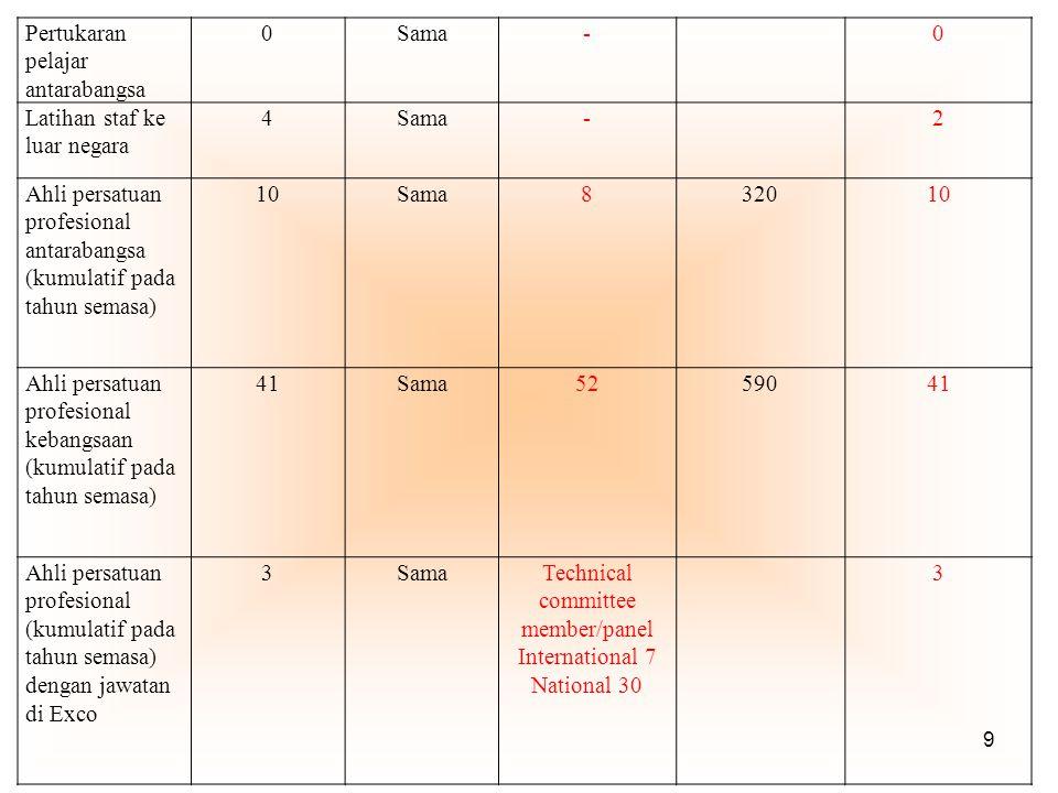 9 Pertukaran pelajar antarabangsa 0Sama-0 Latihan staf ke luar negara 4Sama-2 Ahli persatuan profesional antarabangsa (kumulatif pada tahun semasa) 10Sama832010 Ahli persatuan profesional kebangsaan (kumulatif pada tahun semasa) 41Sama5259041 Ahli persatuan profesional (kumulatif pada tahun semasa) dengan jawatan di Exco 3SamaTechnical committee member/panel International 7 National 30 3