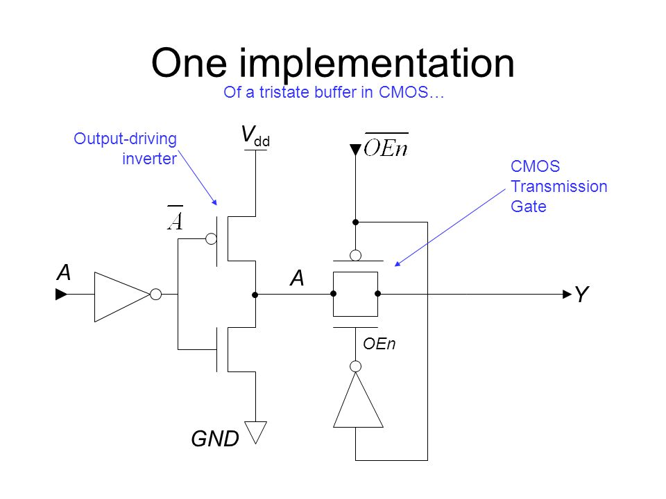One implementation Of a tristate buffer in CMOS… Y GND V dd A CMOS Transmission Gate A Output-driving inverter OEn