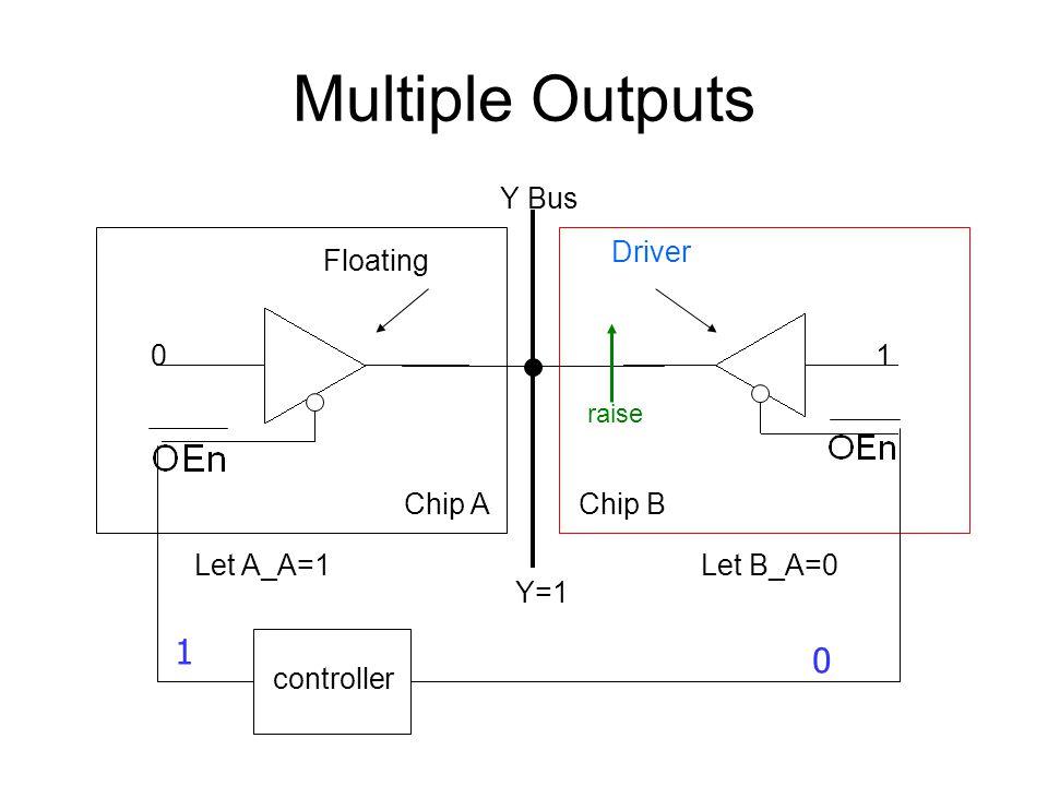 Multiple Outputs Chip AChip B Let A_A=1Let B_A=0 01 Y Bus controller Floating Driver Y=1 0 1 raise
