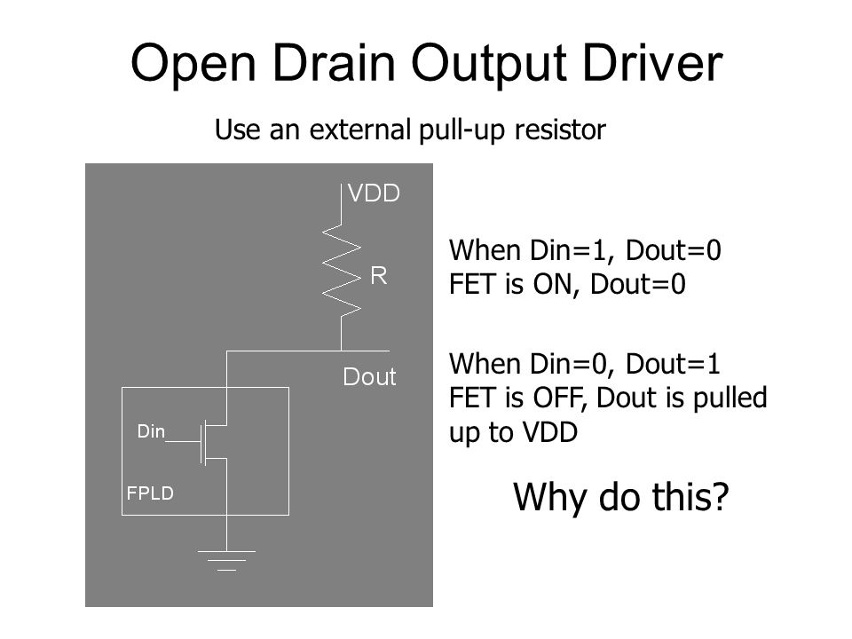 Open Drain Output Driver When Din=1, Dout=0 FET is ON, Dout=0 When Din=0, Dout=1 FET is OFF, Dout is pulled up to VDD Why do this? Use an external pul