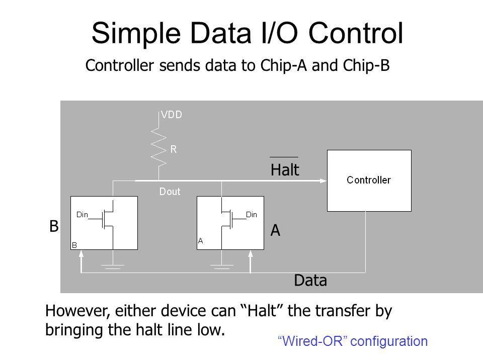 """Simple Data I/O Control Data Halt A B Controller sends data to Chip-A and Chip-B However, either device can """"Halt"""" the transfer by bringing the halt l"""