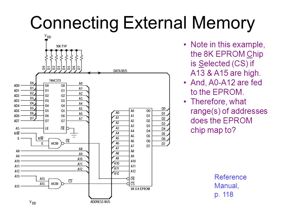 Connecting External Memory Reference Manual, p. 118 Note in this example, the 8K EPROM Chip is Selected (CS) if A13 & A15 are high. And, A0-A12 are fe