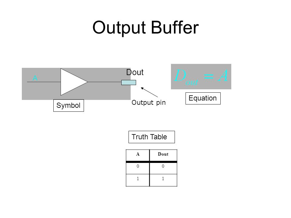 Output Buffer Equation ADout 00 11 Truth Table Symbol Dout Output pin