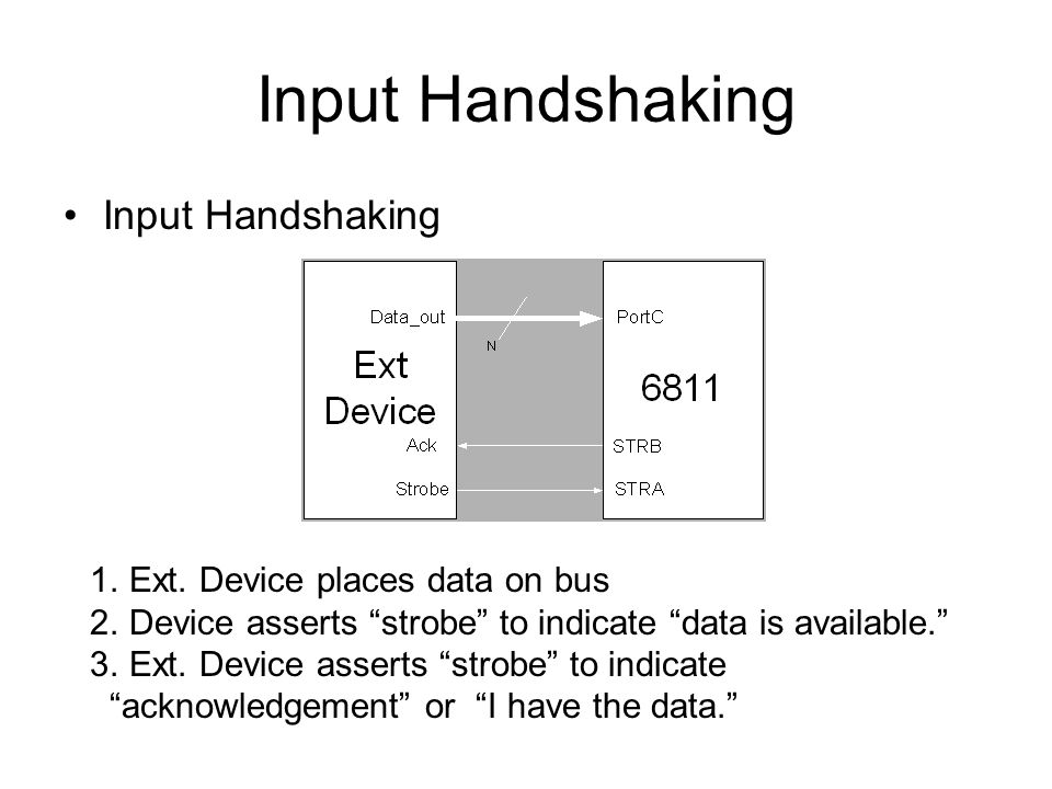 """Input Handshaking 1.Ext. Device places data on bus 2.Device asserts """"strobe"""" to indicate """"data is available."""" 3.Ext. Device asserts """"strobe"""" to indica"""