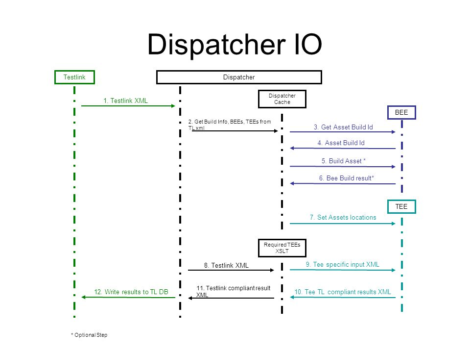 Testlink-Dispatcher IO A TestSession request is issued from TestLink to the dispatcher.