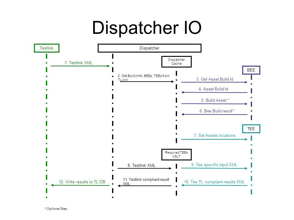 Dispatcher IO TestlinkDispatcher TEEBEE Required TEEs XSLT 1. Testlink XML 3. Get Asset Build Id 6. Bee Build result* 8. Testlink XML 9. Tee specific