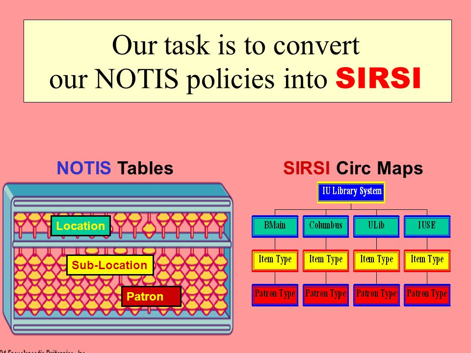Our task is to convert our NOTIS policies into SIRSI NOTIS TablesSIRSI Circ Maps Location Sub-Location Patron