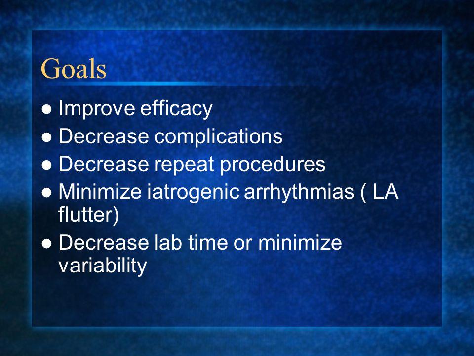 Goals Improve efficacy Decrease complications Decrease repeat procedures Minimize iatrogenic arrhythmias ( LA flutter) Decrease lab time or minimize variability