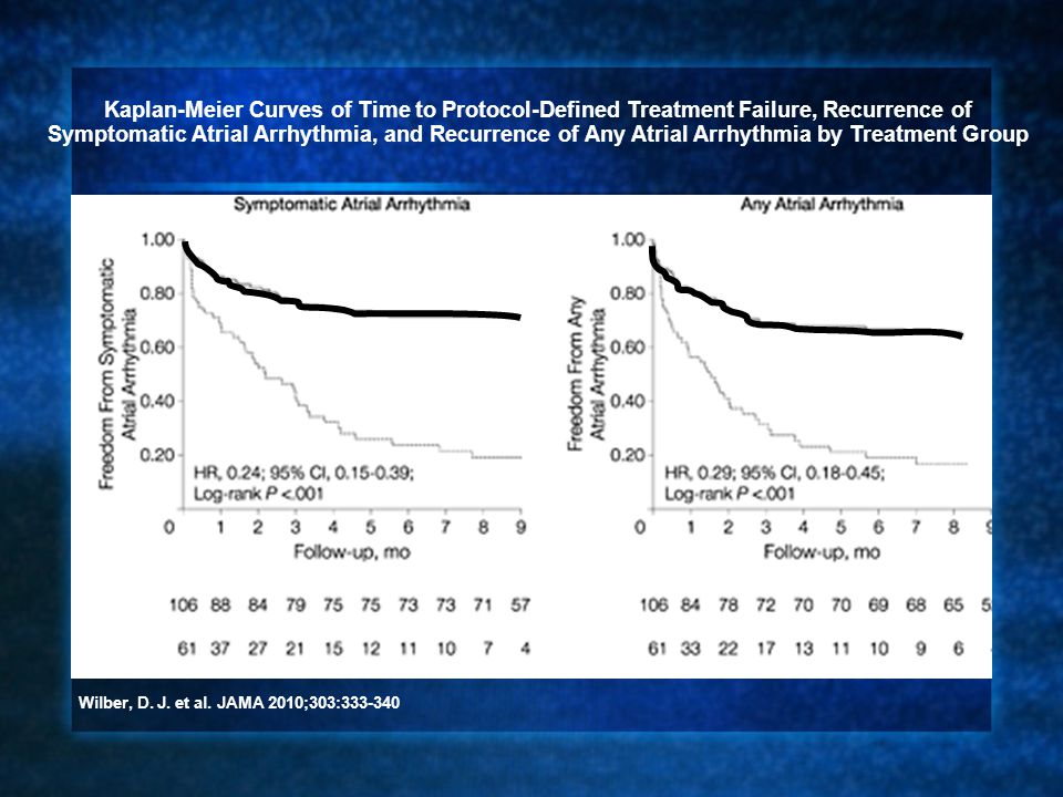 Kaplan-Meier Curves of Time to Protocol-Defined Treatment Failure, Recurrence of Symptomatic Atrial Arrhythmia, and Recurrence of Any Atrial Arrhythmia by Treatment Group Wilber, D.