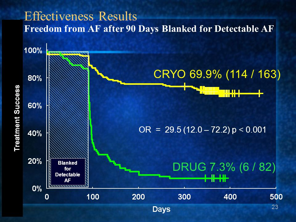 23 Treatment Success Effectiveness Results Freedom from AF after 90 Days Blanked for Detectable AF CRYO 69.9% (114 / 163) DRUG 7.3% (6 / 82) OR = 29.5 (12.0 – 72.2) p < 0.001 Blanked for Detectable AF