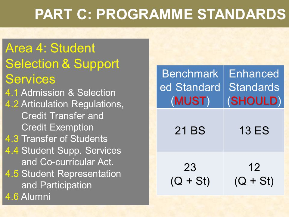 Area 4: Student Selection & Support Services 4.1 Admission & Selection 4.2 Articulation Regulations, Credit Transfer and Credit Exemption 4.3 Transfer
