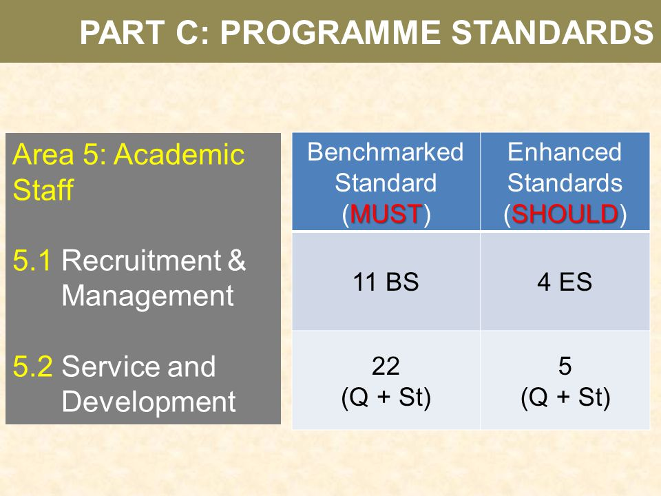 Area 5: Academic Staff 5.1 Recruitment & Management 5.2 Service and Development Benchmarked Standard MUST (MUST) Enhanced Standards SHOULD (SHOULD) 11