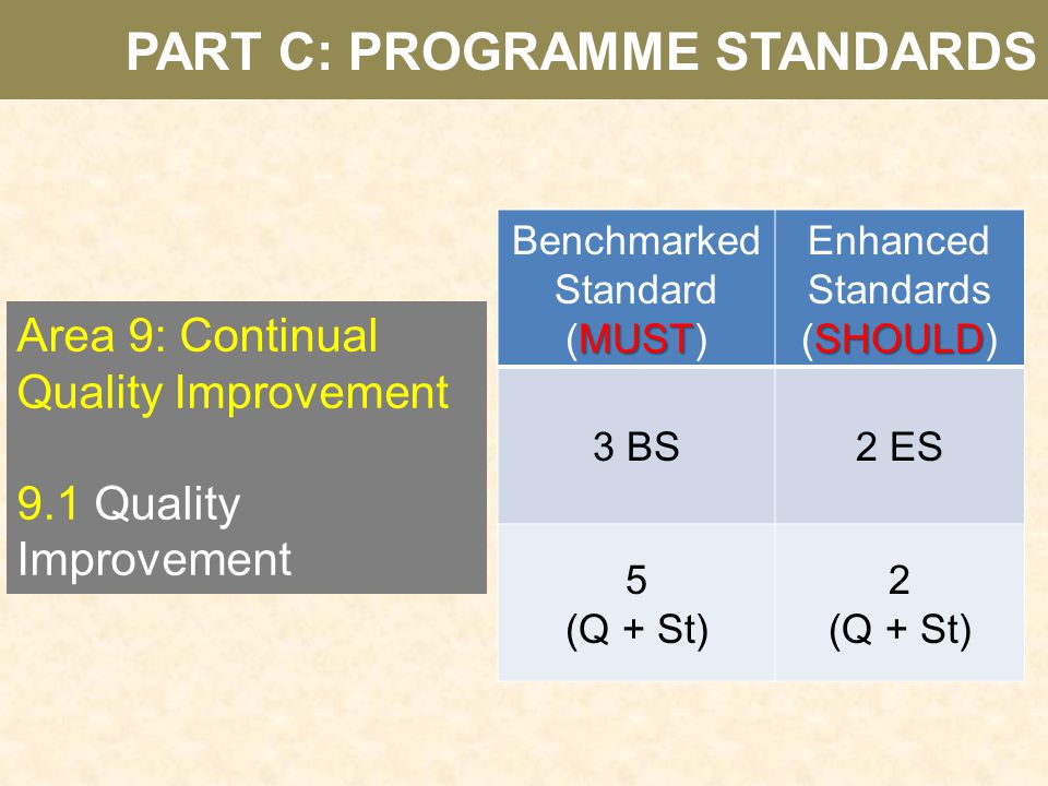 Area 9: Continual Quality Improvement 9.1 Quality Improvement Benchmarked Standard MUST (MUST) Enhanced Standards SHOULD (SHOULD) 3 BS2 ES 5 (Q + St)