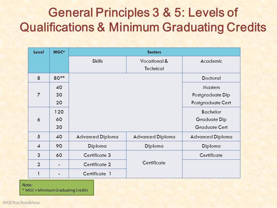 General Principles 3 & 5: Levels of Qualifications & Minimum Graduating Credits MQF.Roz.Roadshow LevelMGC*Sectors SkillsVocational & Technical Academi