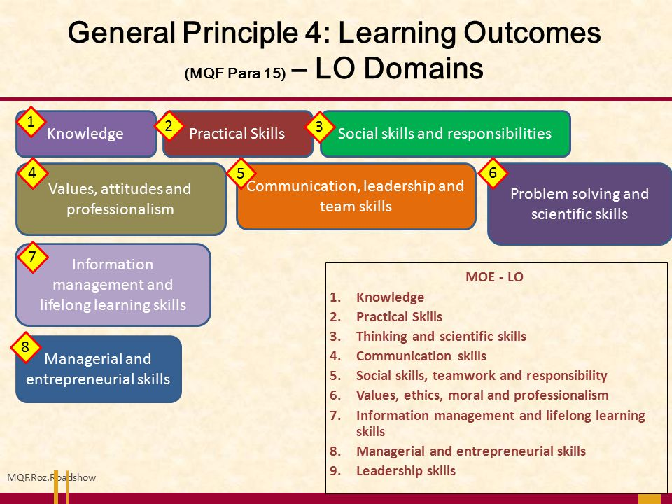 General Principle 4: Learning Outcomes (MQF Para 15) – LO Domains MQF.Roz.Roadshow KnowledgeSocial skills and responsibilities Communication, leadersh