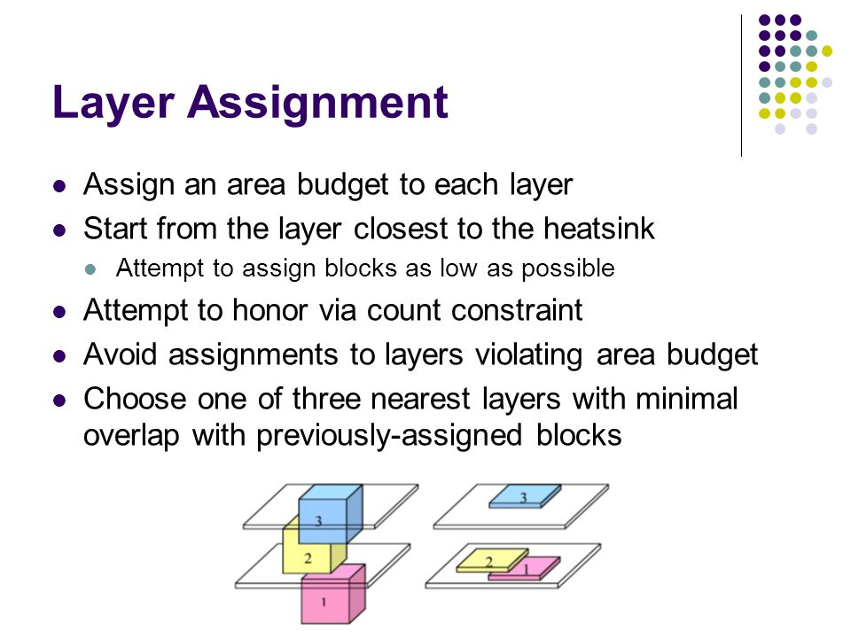 Layer Assignment Assign an area budget to each layer Start from the layer closest to the heatsink Attempt to assign blocks as low as possible Attempt to honor via count constraint Avoid assignments to layers violating area budget Choose one of three nearest layers with minimal overlap with previously-assigned blocks