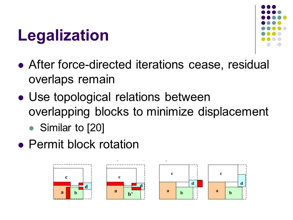 Legalization After force-directed iterations cease, residual overlaps remain Use topological relations between overlapping blocks to minimize displacement Similar to [20] Permit block rotation