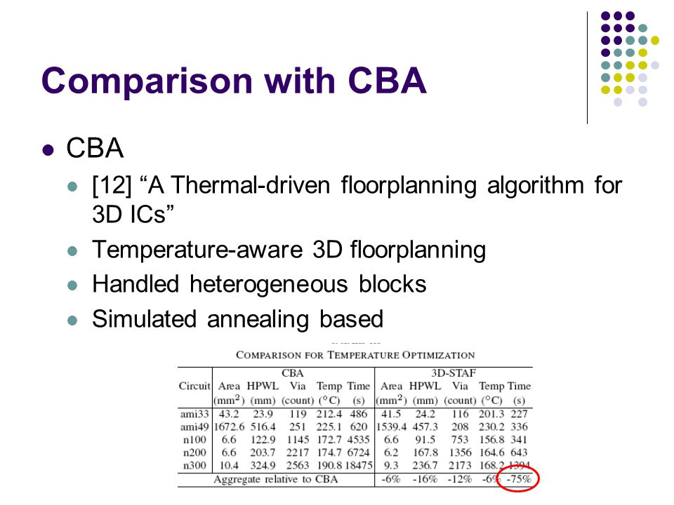 Comparison with CBA CBA [12] A Thermal-driven floorplanning algorithm for 3D ICs Temperature-aware 3D floorplanning Handled heterogeneous blocks Simulated annealing based