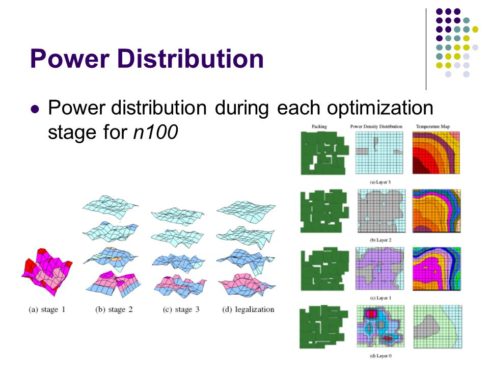 Power Distribution Power distribution during each optimization stage for n100