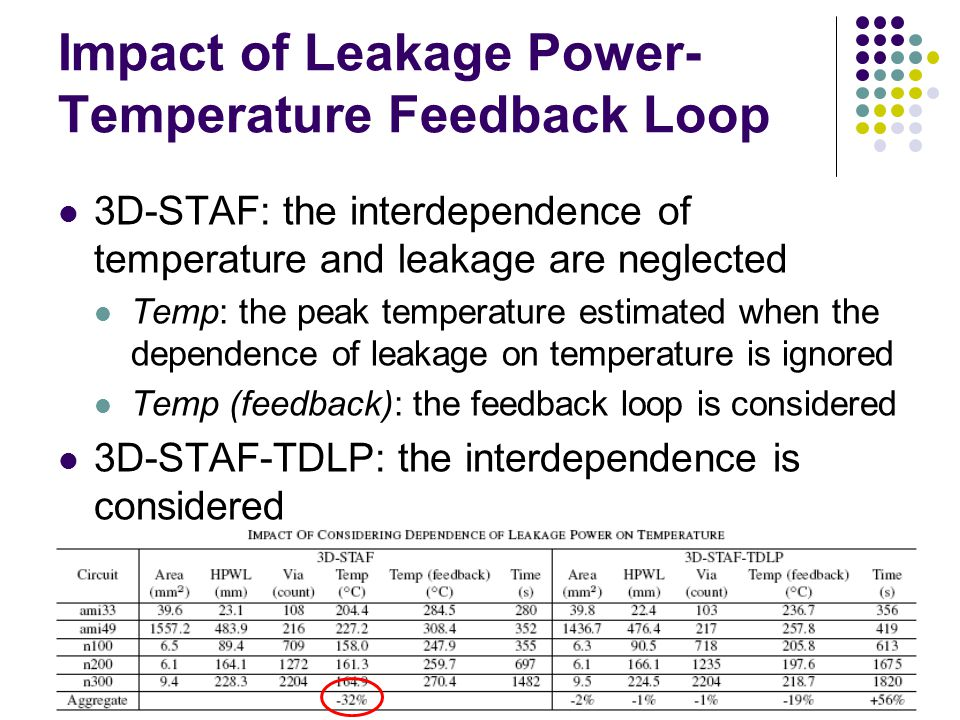 Impact of Leakage Power- Temperature Feedback Loop 3D-STAF: the interdependence of temperature and leakage are neglected Temp: the peak temperature estimated when the dependence of leakage on temperature is ignored Temp (feedback): the feedback loop is considered 3D-STAF-TDLP: the interdependence is considered
