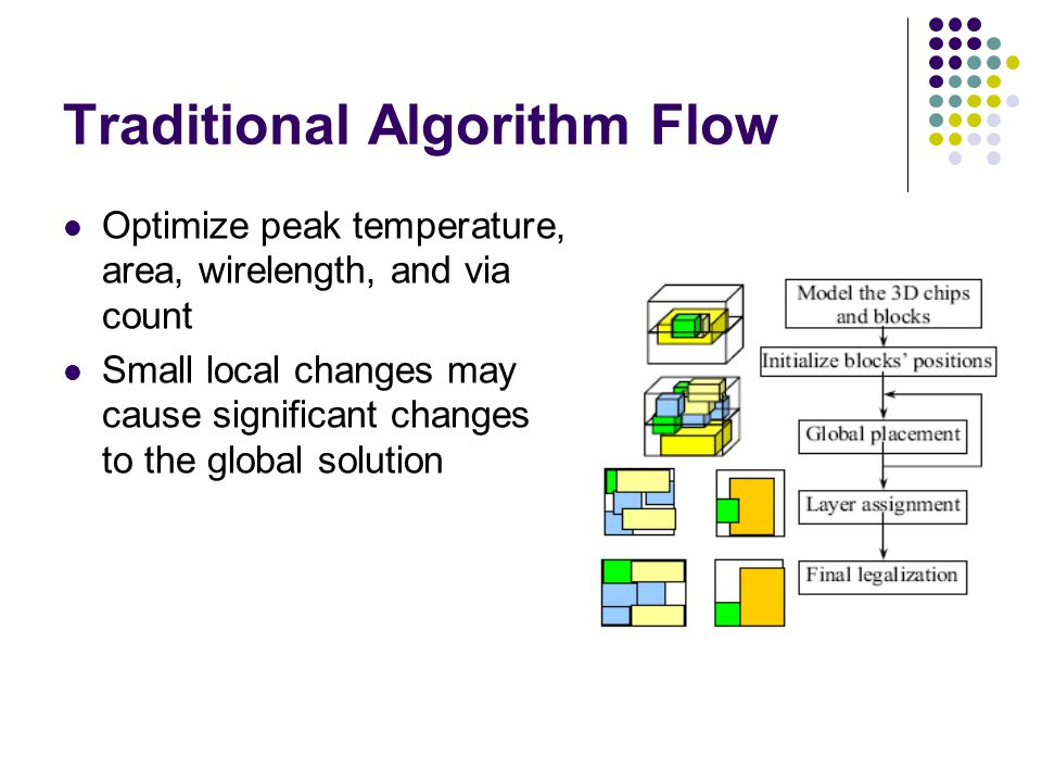Traditional Algorithm Flow Optimize peak temperature, area, wirelength, and via count Small local changes may cause significant changes to the global