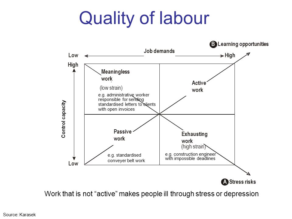 Quality of labour Meaningless work (low strain) A Stress risks High Low High Exhausting work (high strain) Active work Passive work Job demands Control capacity B Learning opportunities e.g.